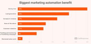 Biggest marketing automation benefits