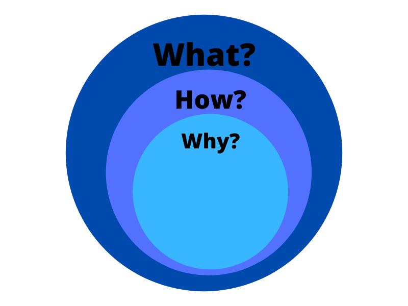 Golden Circle Model